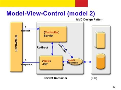design pattern used in struts introduction to struts 2 code mustangs