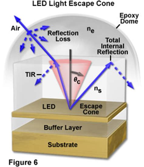 light emitting diodes total reflection 301 moved permanently