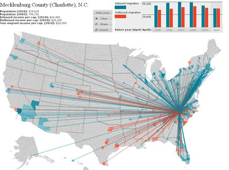 where s everybody going migration patterns and housing american migration plancharlotte org