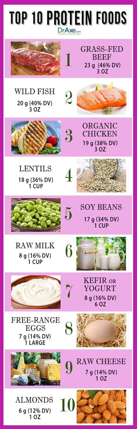 The Best Diet Foods High In Protein by Top 10 High Protein Foods Draxe