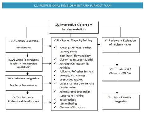 professional development and support plan inside unified