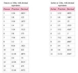 fraction decimal percent chart