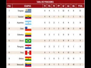 Calendario Vinotinto Eliminatorias 2018 Image Gallery Eliminatorias 2014 Sudamerica