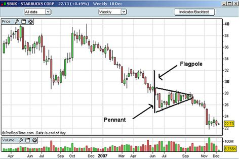 making pattern queries bounded in big graphs flag and pennant bull flag pattern and pennant shape