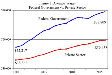 wage v salary reforming federal worker pay and benefits downsizing the