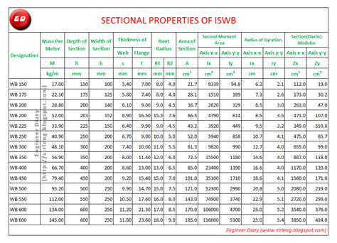 w beam section properties properties of iswb engineer diary