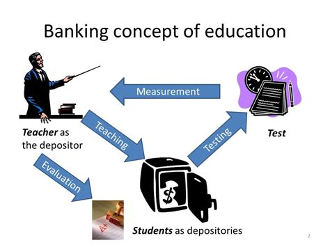 The Banking Concept Of Education Essay by Philosophical Investigations For Applied Linguistics Paulo Freire 1970 Pedagogy Of The Opressed