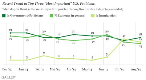 becoming american why immigration is for our nation s future books government economy immigration are top u s problems