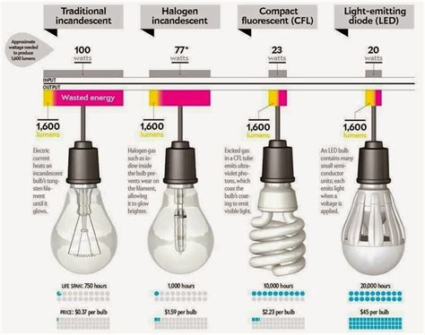 cfl bulbs vs led lights better lighting differences of incandescent halogen l