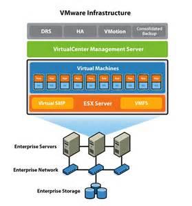 Vmware infrastructure xconomy