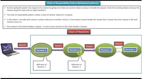software design pattern chain of responsibility chain of responsibility design pattern introduction