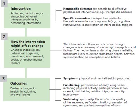 1 introduction | psychosocial interventions for mental and