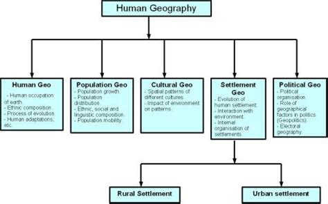 geography 1: classification | preparation guide to the