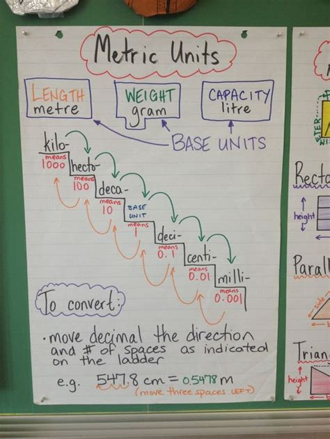 themes for ela units converting measurement units anchor chart metric