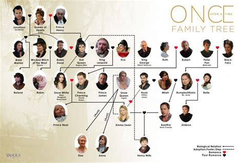 a for all time family tree once upon a time family tree how it will change in season 7