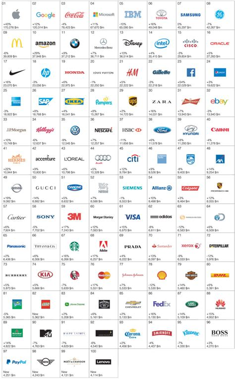 best global brands interbrand s best global brands ft