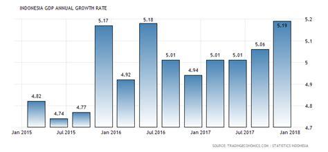Bisnis Indonesia Indonesia Economic Almanac 2012 indonesia annual growth rate 2000 2016 data chart calendar