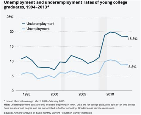 Unemployment Rate For Mba Graduates by College Graduate Unemployment Rate
