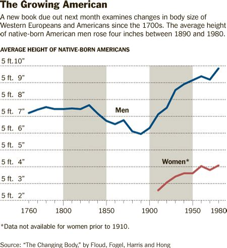 what is the average time a man last in bed height the most important change in human history the