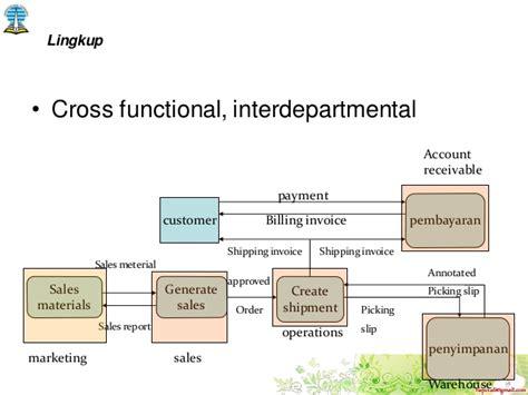 Sistem Informasi Manajemen 2 Edisi 10 Laudon 3 hapzi ali sistem informasi enterprise ent is ut
