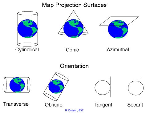 map projection definition ncgia cctp unit 10