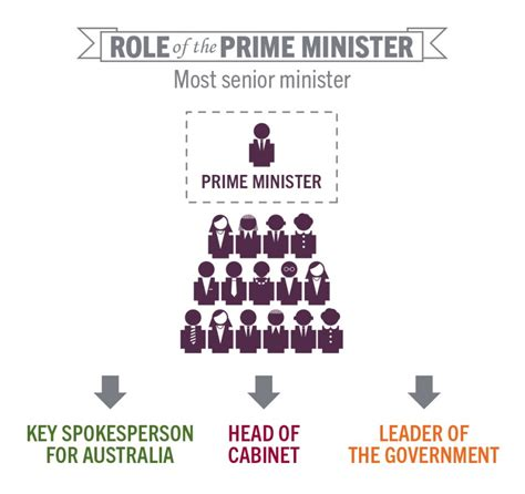 Difference Between Cabinet Minister And Minister Of State In India by Prime Minister Learning Parliamentary Education Office