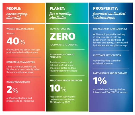 Top Mba Sustainability Programs by Corporate Responsibility Strategy 2020 Woolworths
