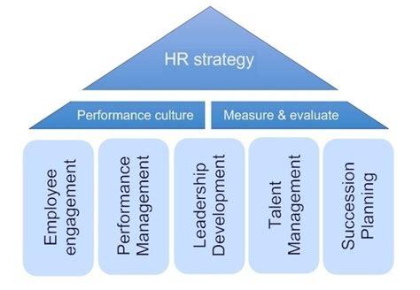 Hr Strategy Tasko Consulting Strategic Pillars Template