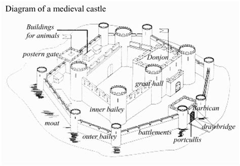 definition of layout diagram the knights are outside the bedchamber what other rooms