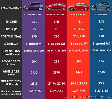 hyundai i20 mileage diesel hyundai i20 diesel vs diesel mileage wroc awski