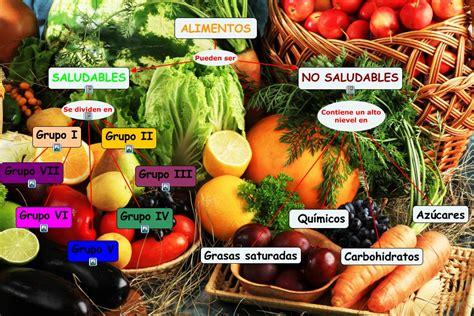 alimentos saludables y no saludables cmap alimentos saludables y no saludables