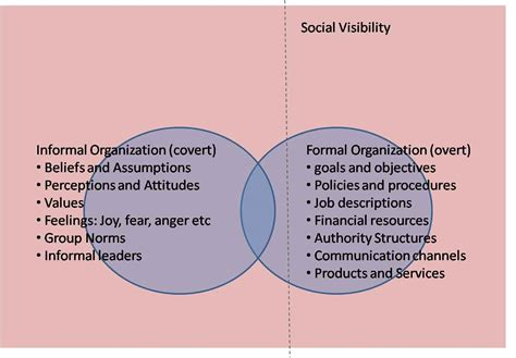 Differentiate Between Formal And Informal Credit Sources The Difference Between Formal And Informal Organizations Explained