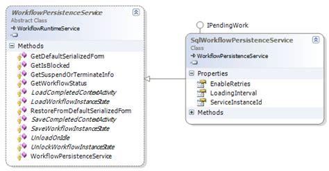 workflow persistence exle hosting windows workflow