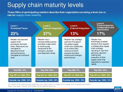 CEO ViewPoint: Supply Chain's Critical Role in an All