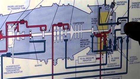pratt whitney pt6a turboprop turbine animation youtube pt6a 114a diagram wiring diagram schemes