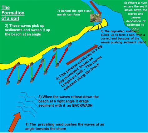 spit diagram deposition landforms