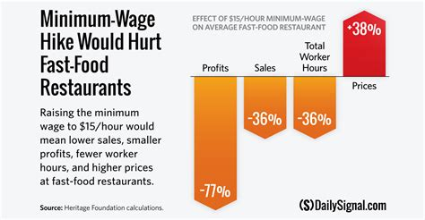minimum wage rise 15 minimum wage would hike fast food prices by 38