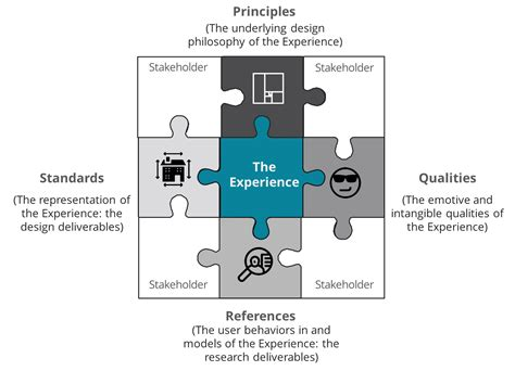 application design concepts and principles architecture and user experience part 11 the pqrs model