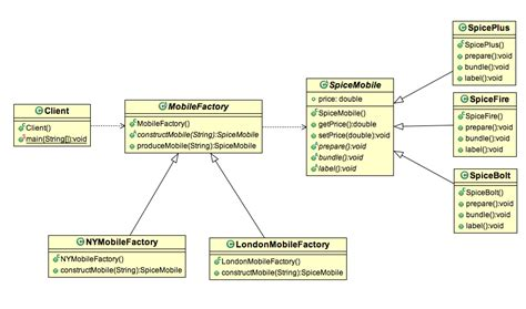 factory method design pattern in java exle stacktips