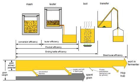 home brewing setup diagram sense of efficiency definitions brewer s friend