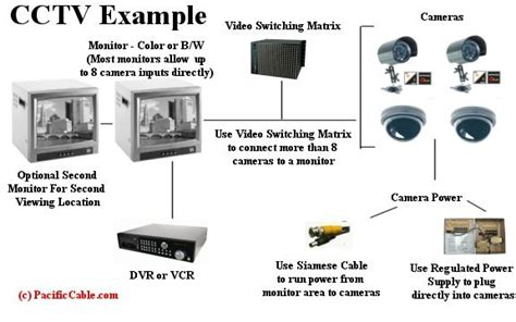cctv physical security tutorial pacificcable 1 800