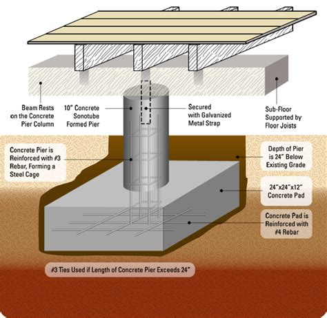 Pier Foundation House Plans Pier And Beam Diagram Basement Beams Diagram And Foundation