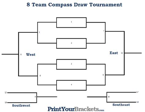 8 player compass draw tournament bracket printable