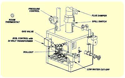 steam boiler wiring boiler