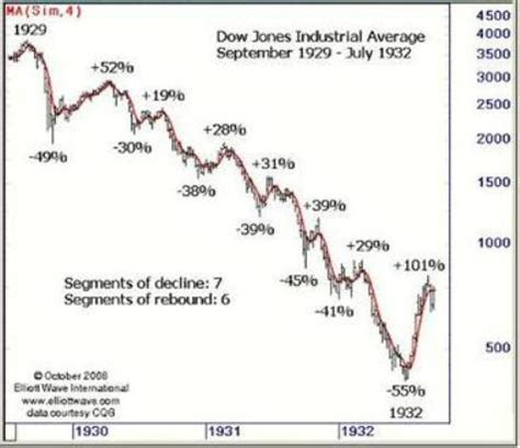 similarity in stock market charts for 1929, 2008, 2016 may