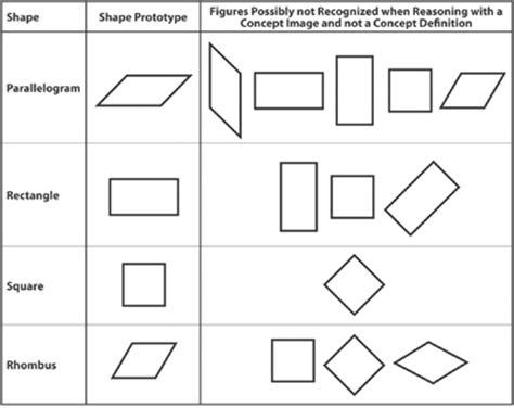 diagnostic geometry assessment