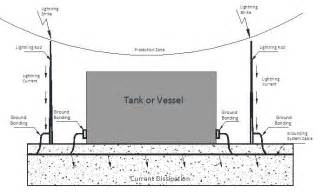Fuel System Lightning Protection Protection Of Storage Tanks Against Direct Lightning