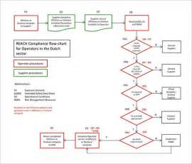 template for a flow chart flow chart template 30 free word excel pdf format