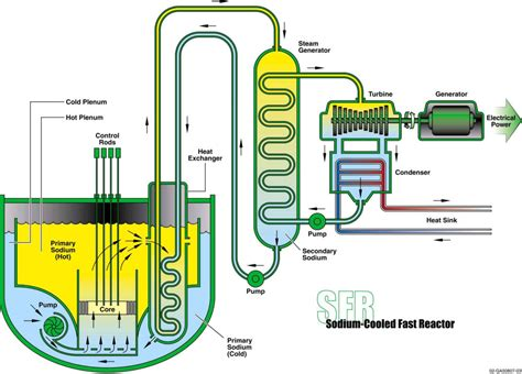 reactor pattern in c small fast reactor to offer 100 mw