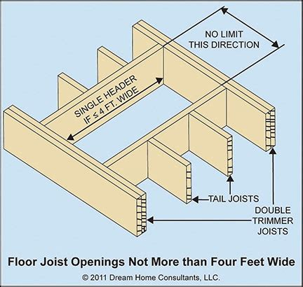floor joist openings home owners network